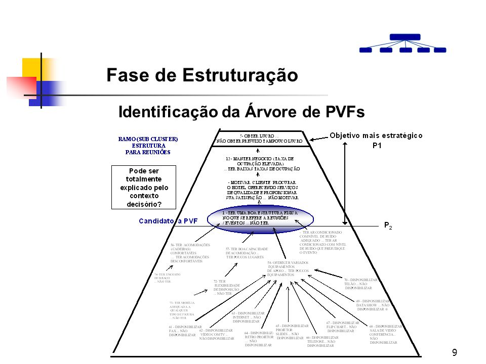 9 Identificação da Árvore de PVFs Fase de Estruturação