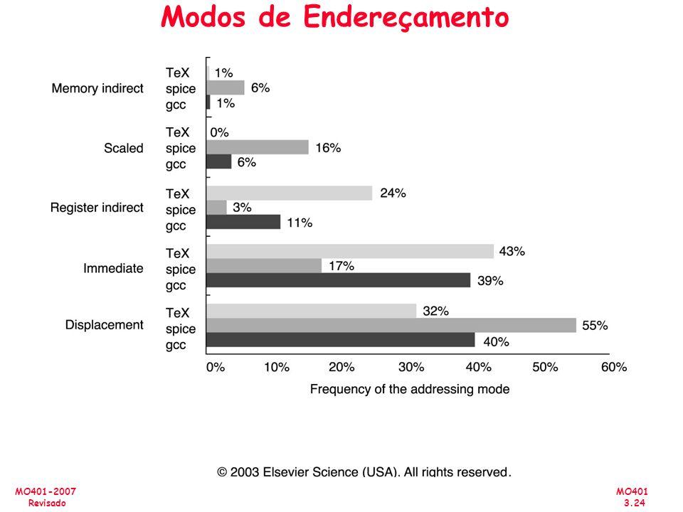 MO401 3.24 MO401-2007 Revisado Modos de Endereçamento