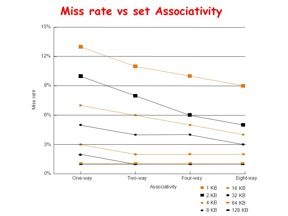 Miss rate vs set Associativity