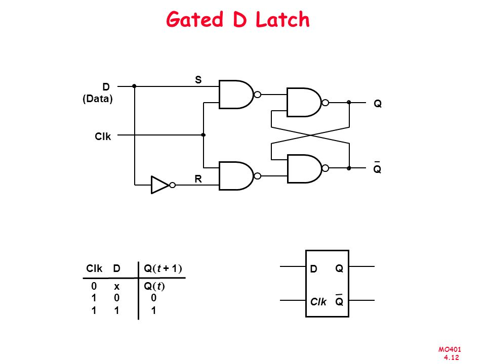 MO401 4.12 Gated D Latch Q S R Clk D (Data) D Q QClk D 0 1 1 x 0 1 0 1 Qt1+ Qt Q