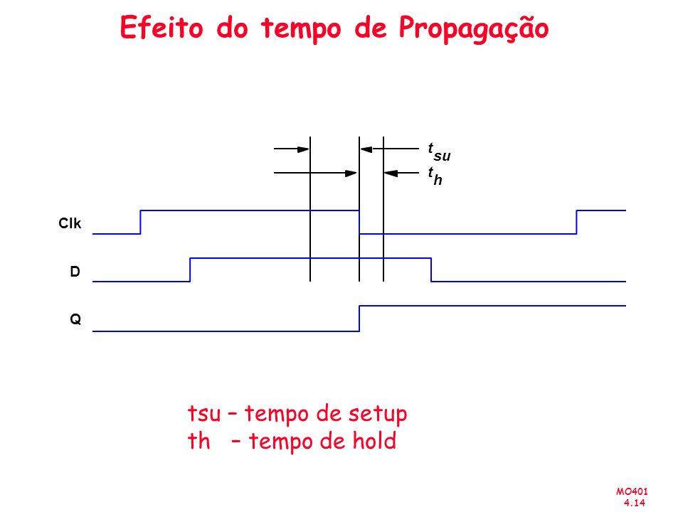 MO401 4.14 Efeito do tempo de Propagação t su t h Clk D Q tsu – tempo de setup th – tempo de hold