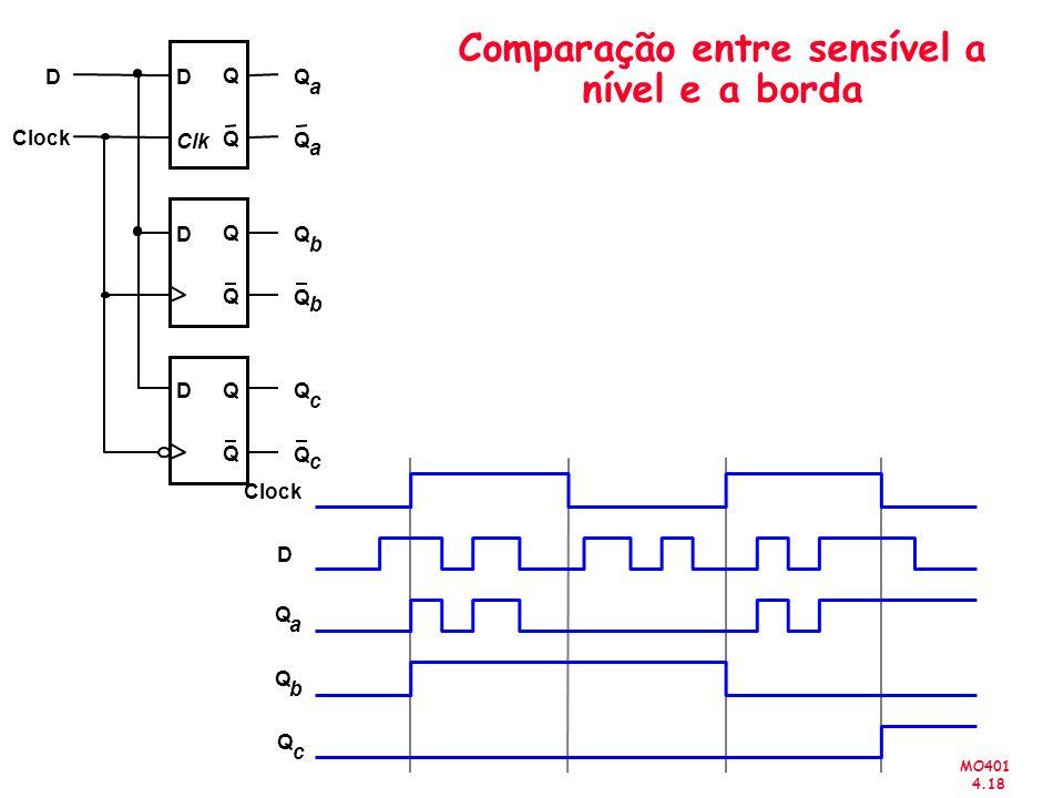 MO401 4.18 Comparação entre sensível a nível e a borda D Clock Q a Q b D Q Q D Q Q D Q Q D Q a Q b Q c Q c Q b Q a Clk Q c
