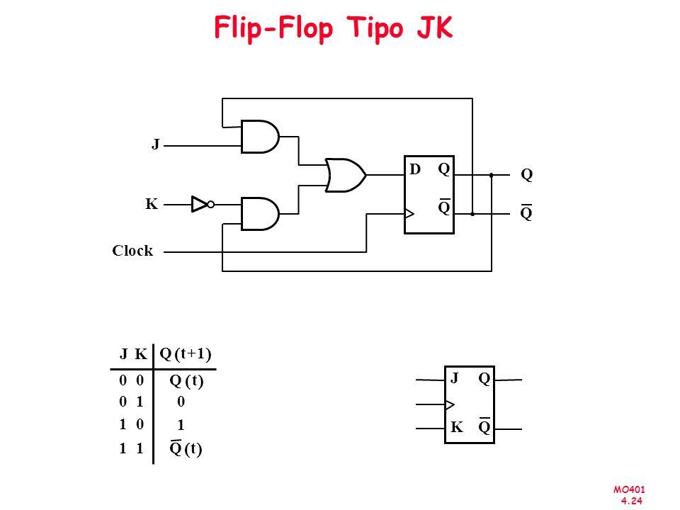 MO401 4.24 Flip-Flop Tipo JK D Q Q Q Q J Clock K K 0 1 Qt1+ Qt 0 J 0 0 0 1 1 1 Qt 1 JQ QK