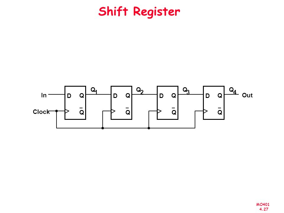 MO401 4.27 Shift Register D Q Q Clock D Q Q D Q Q D Q Q In Out Q 1 Q 2 Q 3 Q 4