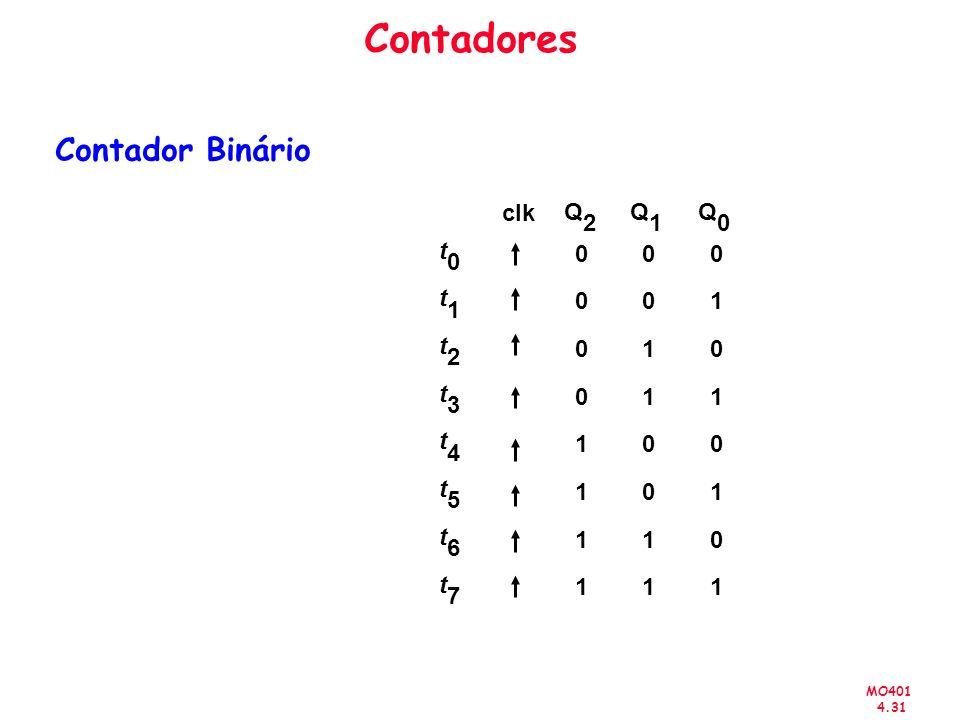 MO401 4.31 Contadores t 0 t 1 t 2 t 3 t 4 t 5 t 6 t 7 0 0 0 0 1 1 1 1 0 0 1 1 0 0 1 1 0 1 0 1 0 1 0 1 Q 2 Q 1 Q 0 clk Contador Binário
