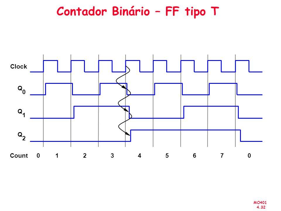 MO401 4.32 Contador Binário – FF tipo T Clock Q 0 Q 1 Q 2 Count012345670