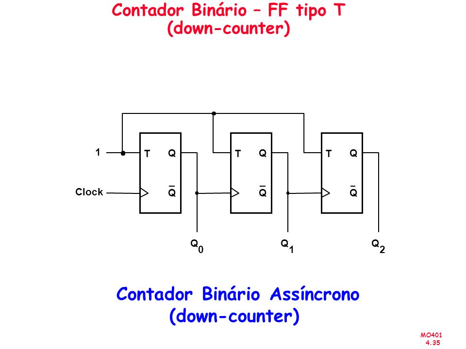 MO401 4.35 Contador Binário – FF tipo T (down-counter) T Q Q Clock T Q Q T Q Q 1 Q 0 Q 1 Q 2 Contador Binário Assíncrono (down-counter)