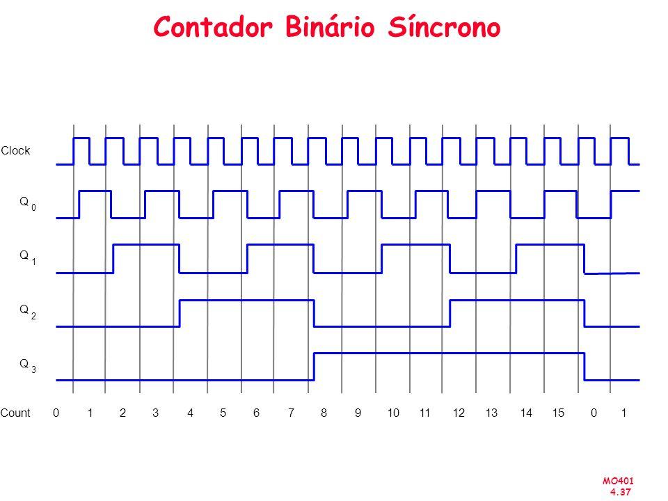 MO401 4.37 Contador Binário Síncrono Clock Q 0 Q 1 Q 2 Count01235912140 Q 3 4687101113151