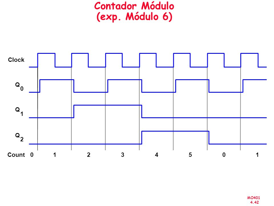 MO401 4.42 Contador Módulo (exp. Módulo 6) 01234501 Clock Count Q 0 Q 1 Q 2