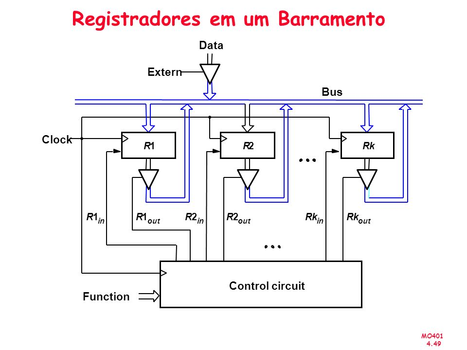 MO401 4.49 Registradores em um Barramento R1 in Rk in Bus Clock R1 out R2 in R2 out Rk out Control circuit Function R1R2Rk Data Extern