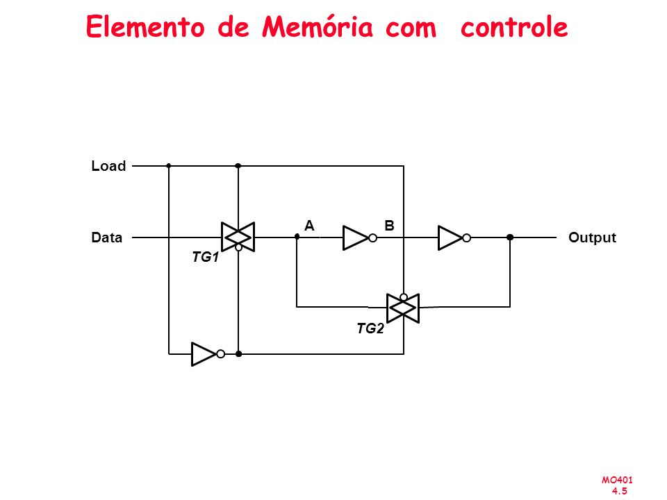 MO401 4.26 Shift Register t 0 t 1 t 2 t 3 t 4 t 5 t 6 t 7 1 0 1 1 1 0 0 0 0 1 0 1 1 1 0 0 0 0 1 0 1 1 1 0 0 0 0 1 0 1 1 1 0 0 0 0 1 0 1 1 Q 1 Q 2 Q 3 Q 4 Out= In Apresenta o seuinte comportamento: