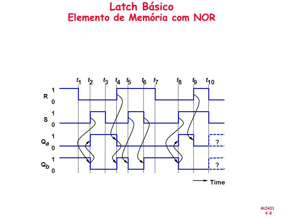 MO401 4.8 Latch Básico Elemento de Memória com NOR Time 1 0 1 0 1 0 1 0 R S Q a Q b .