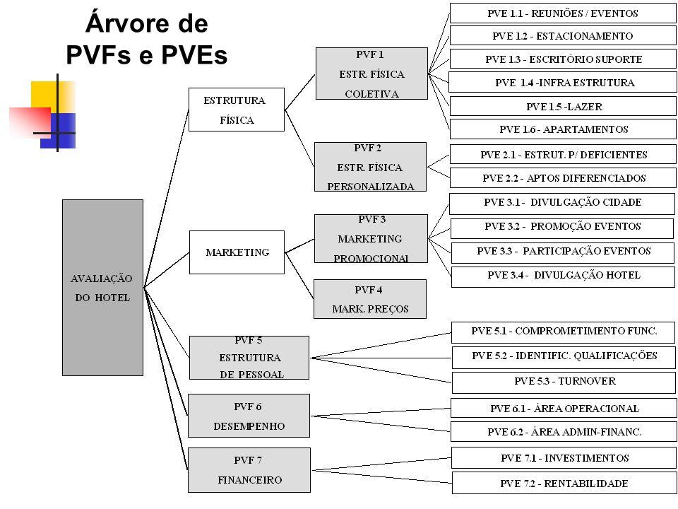 14 Árvore de PVFs e PVEs