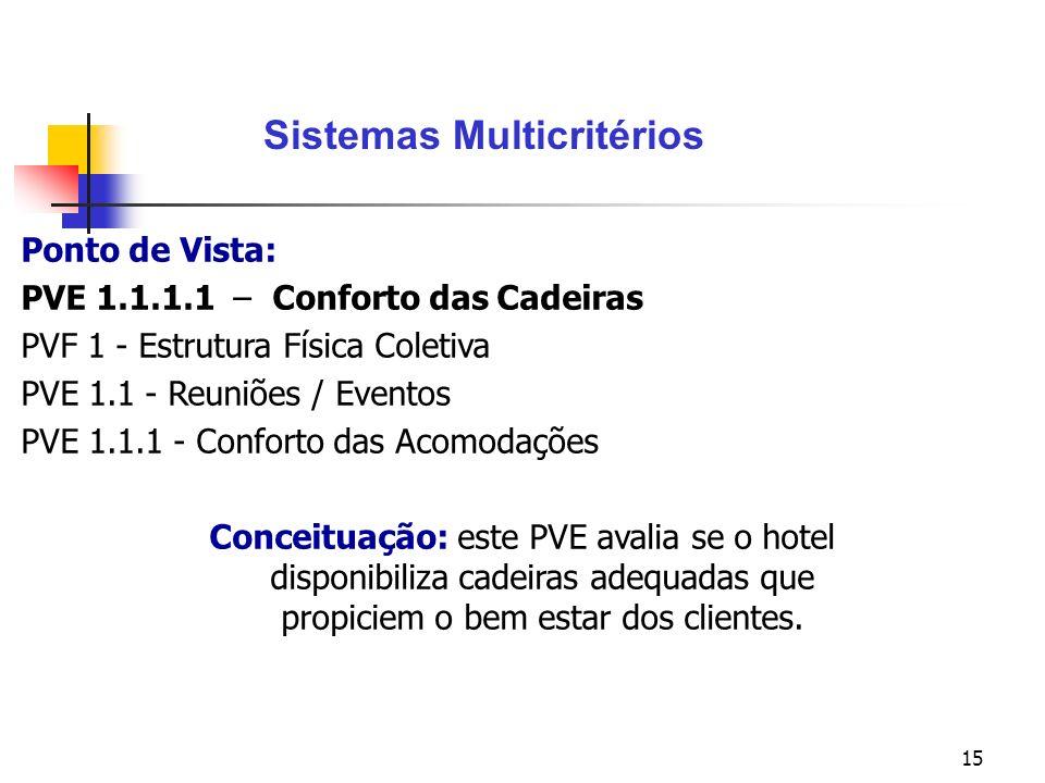 15 Ponto de Vista: PVE 1.1.1.1 – Conforto das Cadeiras PVF 1 - Estrutura Física Coletiva PVE 1.1 - Reuniões / Eventos PVE 1.1.1 - Conforto das Acomodações Conceituação: este PVE avalia se o hotel disponibiliza cadeiras adequadas que propiciem o bem estar dos clientes.