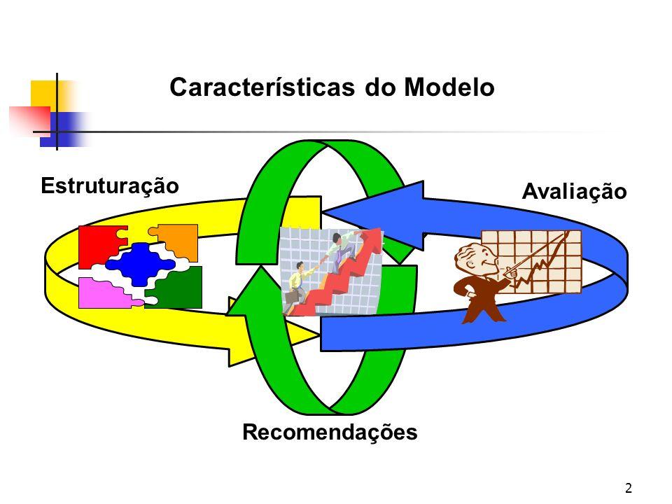 2 Características do Modelo Estruturação Recomendações Avaliação