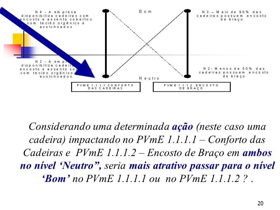 20 Considerando uma determinada ação (neste caso uma cadeira) impactando no PVmE 1.1.1.1 – Conforto das Cadeiras e PVmE 1.1.1.2 – Encosto de Braço em ambos no nível Neutro, seria mais atrativo passar para o nível Bom no PVmE 1.1.1.1 ou no PVmE 1.1.1.2 ?.