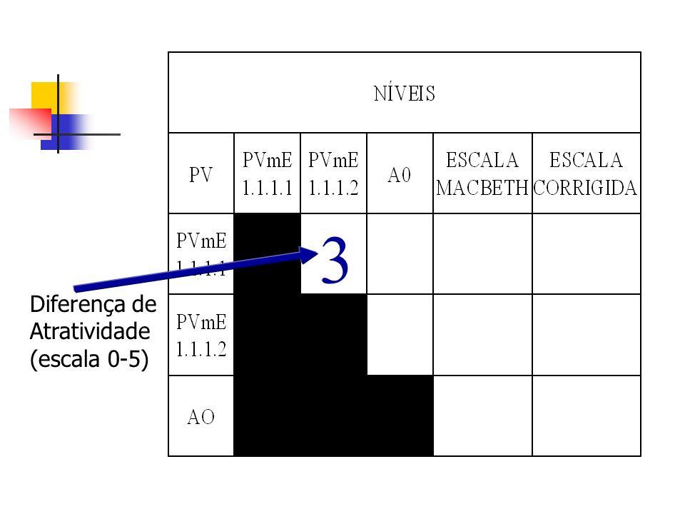 21 3 Diferença de Atratividade (escala 0-5)
