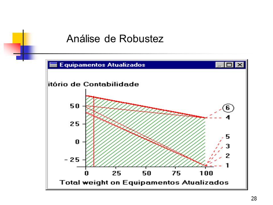 28 Total weight on Conforto das Cadeiras Análise de Robustez