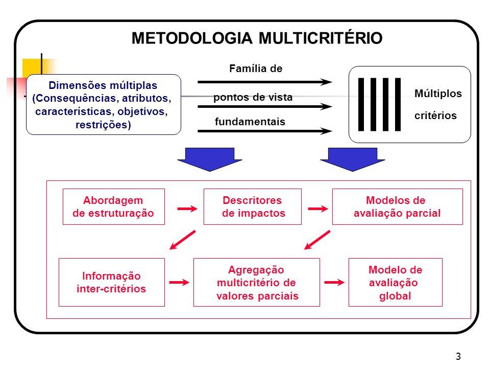4 Sistemas Multicritérios O desenvolvimento do software é baseado em componentes que já existem.