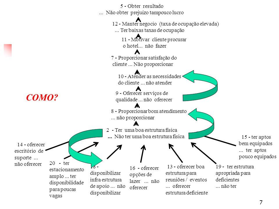 18 Avaliação: Passos metodológicos Medir a atratividade parcial das alternativas segundo cada ponto de vista fundamental Construção de uma função de valor cardinal em cada descritor Harmonizar os valores parciais entre os PVFs Atribuição de constantes de escala (pesos) aos intervalos plausíveis dos níveis de impacto Proporcionar aos atores o conhecimentio necessário para eventual revisão dos seus juízos e dos resultados do modelo de avaliação Análise de sensibilidade e robustez durante as etapas acima e na avaliação das alternativas : : :