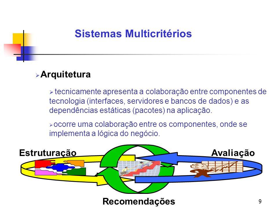 9 Sistemas Multicritérios Arquitetura tecnicamente apresenta a colaboração entre componentes de tecnologia (interfaces, servidores e bancos de dados) e as dependências estáticas (pacotes) na aplicação.