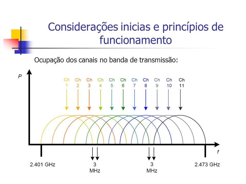 Considerações inicias e princípios de funcionamento Ocupação dos canais no banda de transmissão: