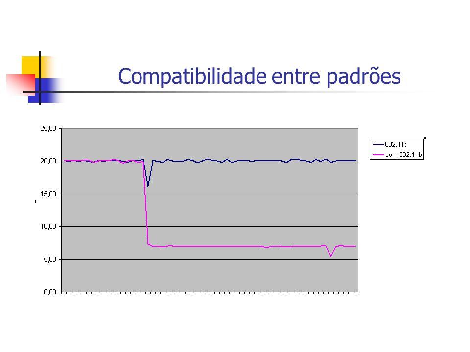 Compatibilidade entre padrões
