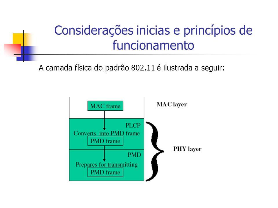 Considerações inicias e princípios de funcionamento PLCP (Physical Layer Convergence Procedure) Na transmissão fica esperando o recebimento de frames da camada MAC, converte os mesmos para que possam ser transmitidos e os envia a PMD Na recepção efetua a operação inversa, ou seja, fica escutando o meio