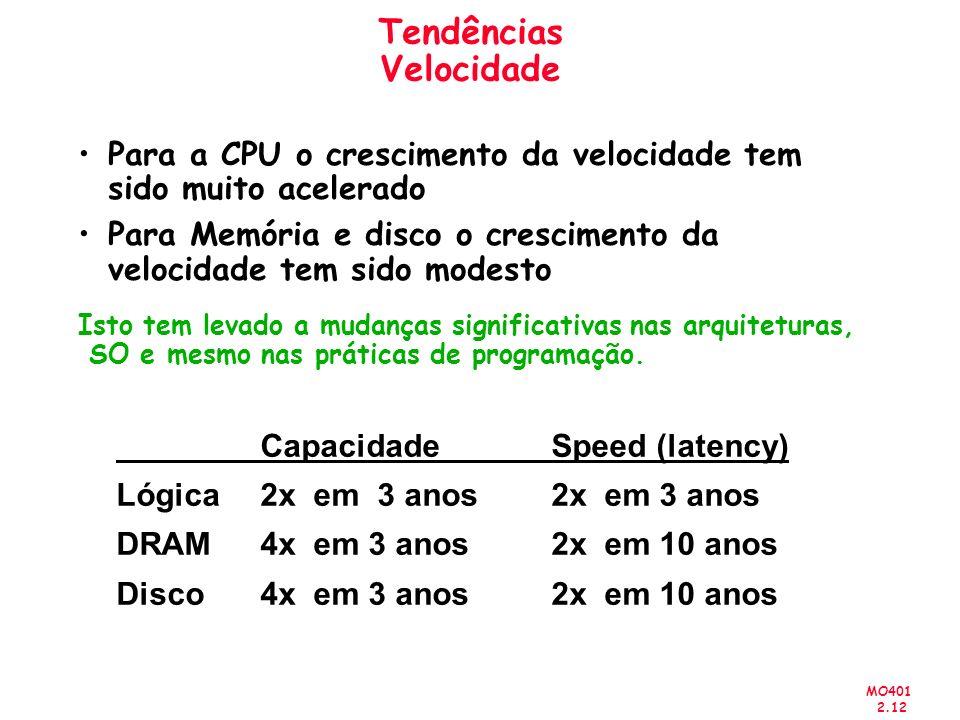MO401 2.12 Tendências Velocidade Para a CPU o crescimento da velocidade tem sido muito acelerado Para Memória e disco o crescimento da velocidade tem sido modesto Isto tem levado a mudanças significativas nas arquiteturas, SO e mesmo nas práticas de programação.
