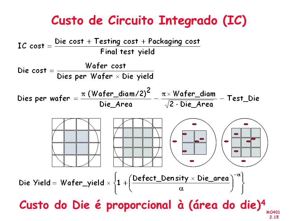 MO401 2.15 Custo de Circuito Integrado (IC) Custo do Die é proporcional à (área do die) 4