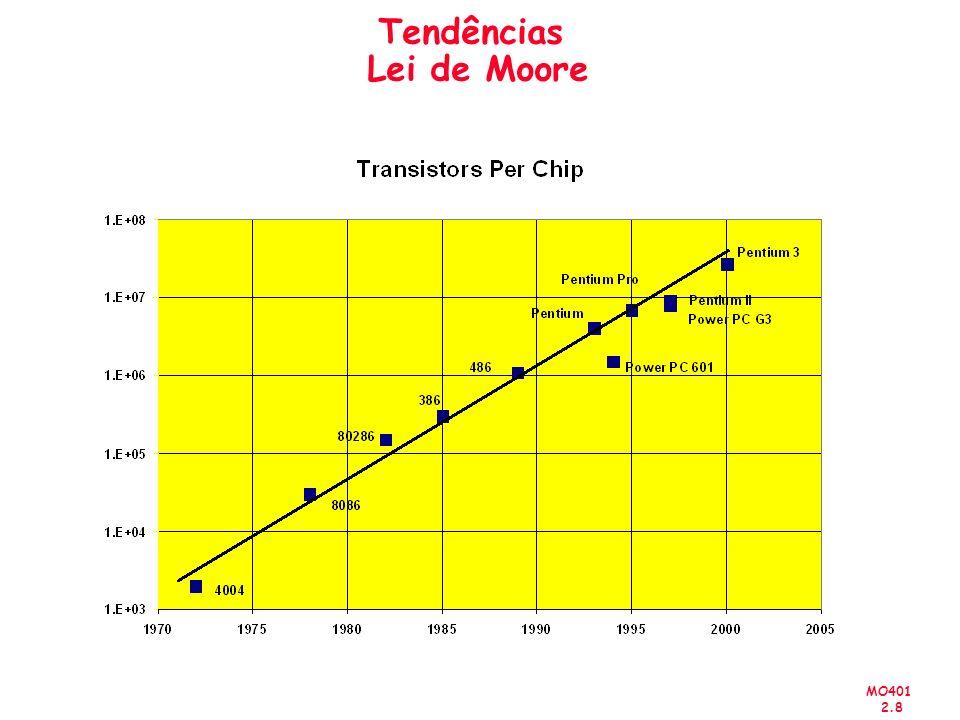 MO401 2.9 Tendência Tecnológica: Capacidade Microprocessadores CMOS: Die size: 2X a cada 3 anos Alpha 21264: 15 million Pentium Pro: 5.5 million PowerPC 620: 6.9 million Alpha 21164: 9.3 million Sparc Ultra: 5.2 million Moores Law