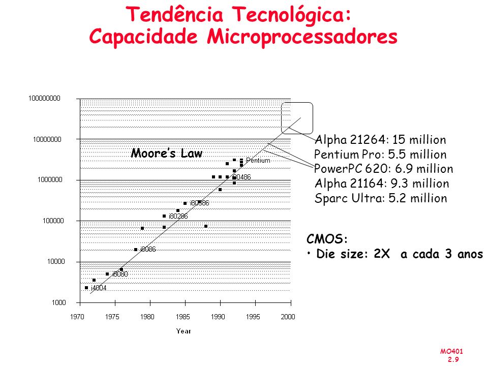 MO401 2.9 Tendência Tecnológica: Capacidade Microprocessadores CMOS: Die size: 2X a cada 3 anos Alpha 21264: 15 million Pentium Pro: 5.5 million PowerPC 620: 6.9 million Alpha 21164: 9.3 million Sparc Ultra: 5.2 million Moores Law
