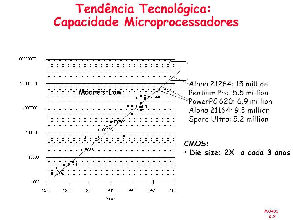 MO401 2.10 Tendências Desempenho dos processadores