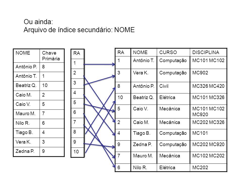 Ou ainda: Arquivo de índice secundário: NOME NOMEChave Primária Antônio P.8 Antônio T.1 Beatriz Q.10 Caio M.2 Caio V.5 Mauro M.7 Nilo R.6 Tiago B.4 Vera K.3 Zedna P.9 RA 1 2 3 4 5 6 7 8 9 10 RANOMECURSODISCIPLINA 1Antônio T.ComputaçãoMC101 MC102 3Vera K.ComputaçãoMC902 8Antônio P.CivilMC326 MC420 10Beatriz Q.ElétricaMC101 MC326 5Caio V.MecânicaMC101 MC102 MC920 2Caio M.MecânicaMC202 MC326 4Tiago B.ComputaçãoMC101 9Zedna P.ComputaçãoMC202 MC920 7Mauro M.MecânicaMC102 MC202 6Nilo R.ElétricaMC202