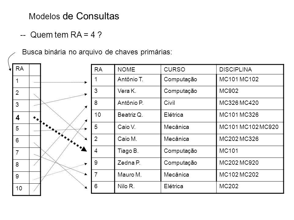 Modelos de Consultas -- Quem tem RA = 4 ? RA 1 2 3 4 5 6 7 8 9 10 Busca binária no arquivo de chaves primárias: RANOMECURSODISCIPLINA 1Antônio T.Compu