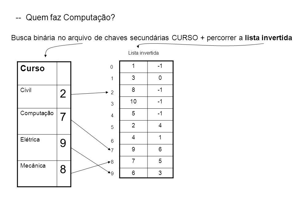 -- Quem faz Computação? Busca binária no arquivo de chaves secundárias CURSO + percorrer a lista invertida Curso Civil 2 Computação 7 Elétrica 9 Mecân