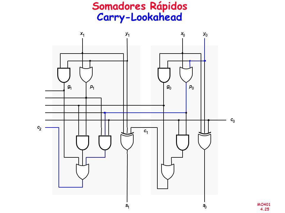 MO401 4.25 Somadores Rápidos Carry-Lookahead x 1 y 1 g 1 p 1 s 1 x 0 y 0 s 0 c 2 x 0 y 0 c 0 c 1 g 0 p 0