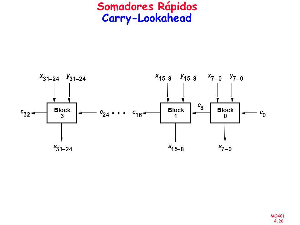 MO401 4.26 Somadores Rápidos Carry-Lookahead Block x 3124– c 32 c 24 y 3124– s 3124– x 158– c 16 y 158– s 8– c 8 x 70– y 70– s 70– c 0 3 Block 1 0