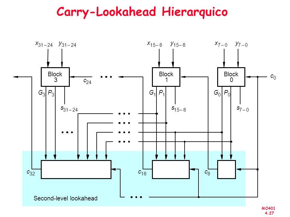 MO401 4.27 Carry-Lookahead Hierarquico Block x 158– y 8– x 70– y 70– 3 Block 1 0 Second-level lookahead c 0 s 70– P 0 G 0 P 1 G 1 P 3 G 3 s 158– s 312