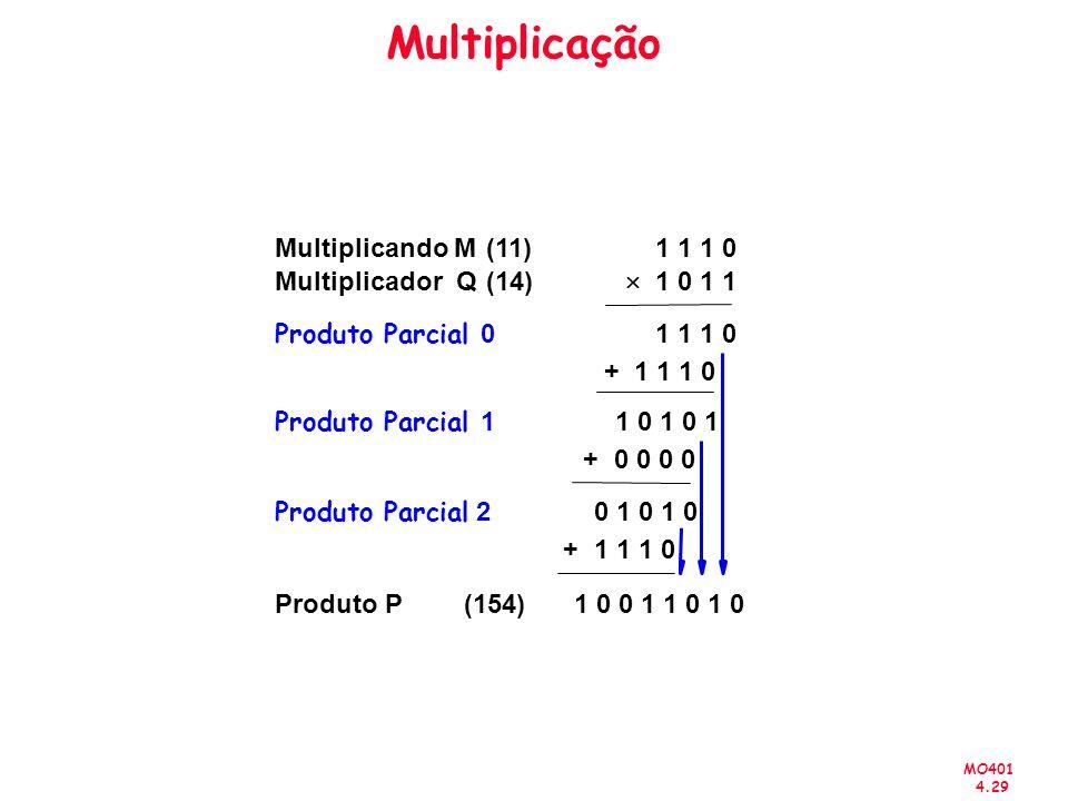 MO401 4.29 Multiplicação 1 1 1 0 1 0 1 1 1 1 1 0 1 0 0 1 1 0 1 0 Multiplicando M Multiplicador Q Produto P (11) (14) (154) + 1 0 1 0 1 0 0 + 0 1 0 1 0