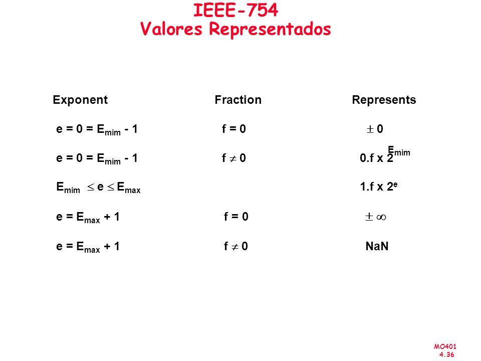 MO401 4.36 IEEE-754 Valores Representados Exponent Fraction Represents e = 0 = E mim - 1 f = 0 0 e = 0 = E mim - 1 f 0 0.f x 2 E mim e E max 1.f x 2 e