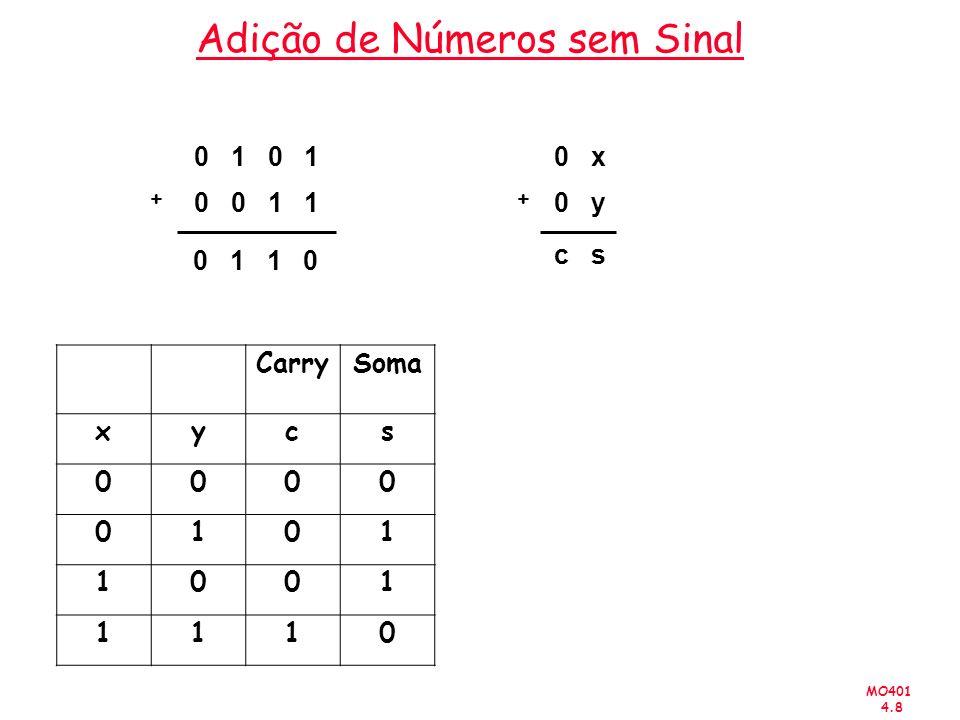 MO401 4.9 Adição de Números sem Sinal Xx 4 x 3 x 2 x 1 x 0 = Y+y 4 y 3 y 2 y 1 y 0 = Generated carries Ss 4 s 3 s 2 s 1 s 0 = 15 10 10 25 10 0 1 1 1 1 0 1 0 1 0 1 1 1 0 1 1 0 0 1