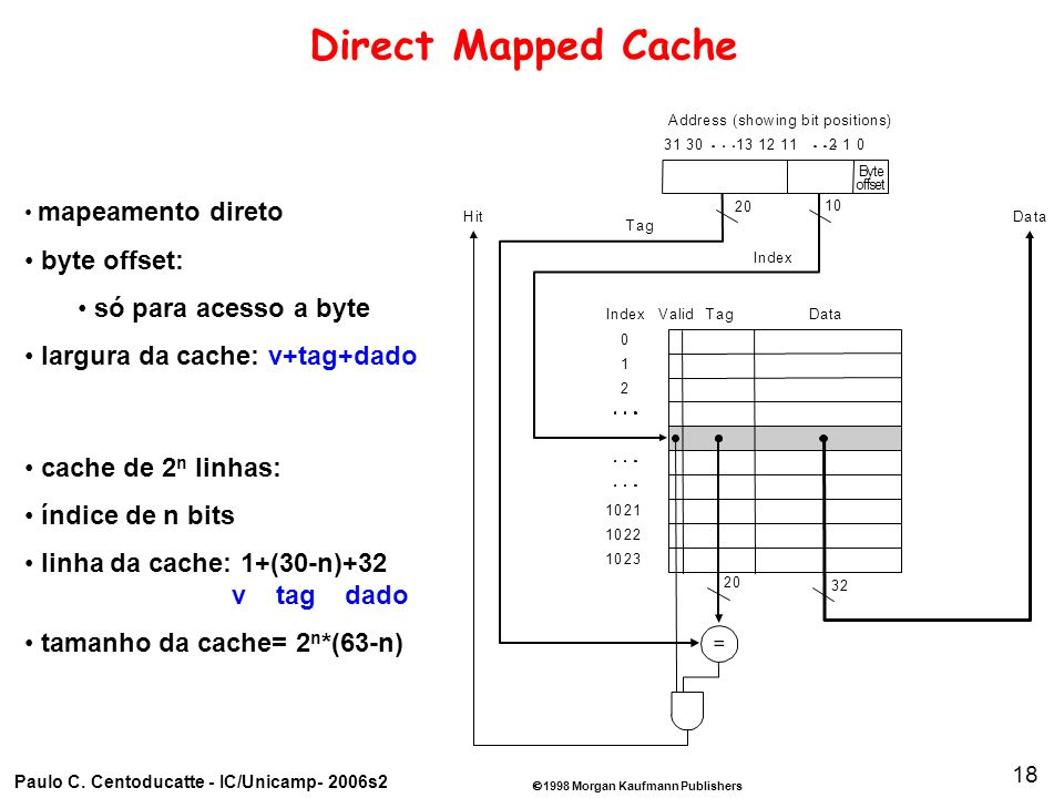 1998 Morgan Kaufmann Publishers Paulo C. Centoducatte - IC/Unicamp- 2006s2 18 Direct Mapped Cache mapeamento direto byte offset: só para acesso a byte