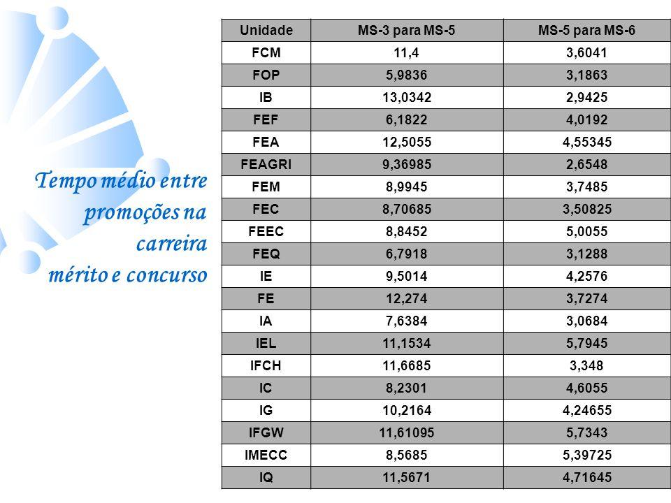 UnidadeMS-3 para MS-5MS-5 para MS-6 FCM11,43,6041 FOP5,98363,1863 IB13,03422,9425 FEF6,18224,0192 FEA12,50554,55345 FEAGRI9,369852,6548 FEM8,99453,748