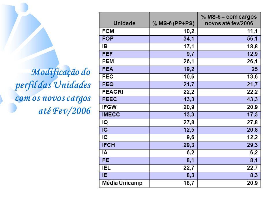 Unidade% MS-6 (PP+PS) % MS-6 – com cargos novos até fev/2006 FCM10,211,1 FOP34,156,1 IB17,118,8 FEF9,712,9 FEM26,1 FEA19,225 FEC10,613,6 FEQ21,7 FEAGR