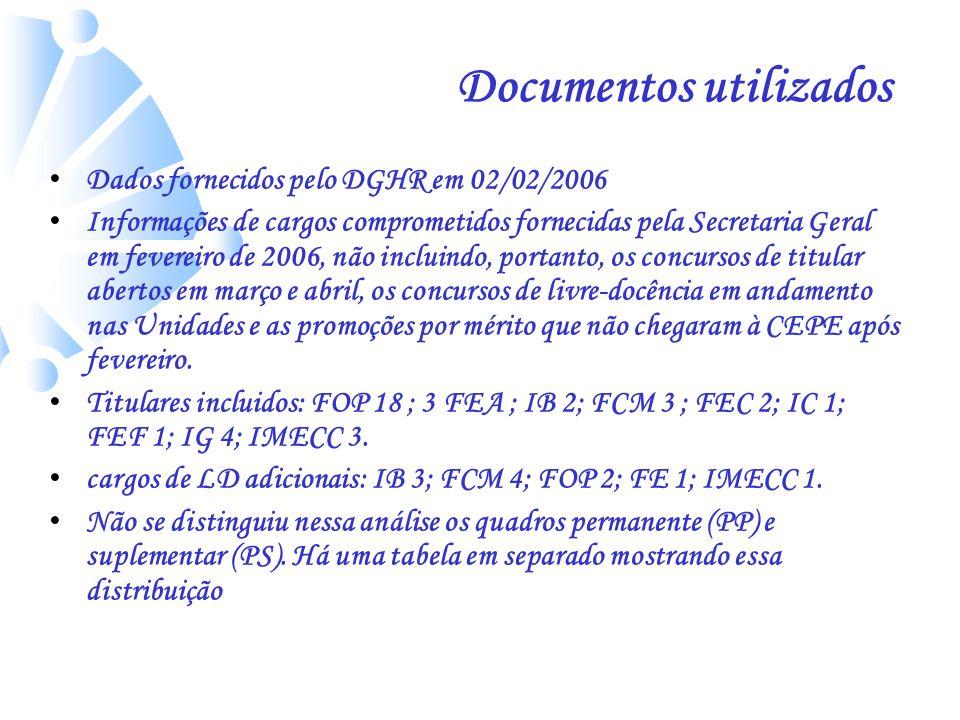 Documentos utilizados Dados fornecidos pelo DGHR em 02/02/2006 Informações de cargos comprometidos fornecidas pela Secretaria Geral em fevereiro de 20