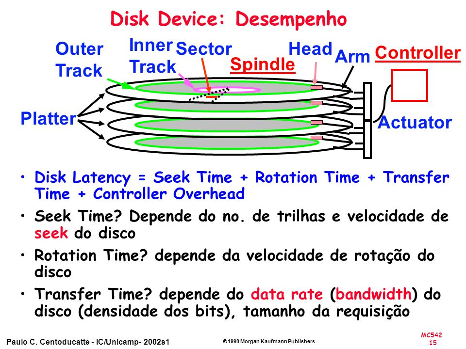 MC542 15 Paulo C. Centoducatte - IC/Unicamp- 2002s1 1998 Morgan Kaufmann Publishers Disk Device: Desempenho Platter Arm Actuator HeadSector Inner Trac