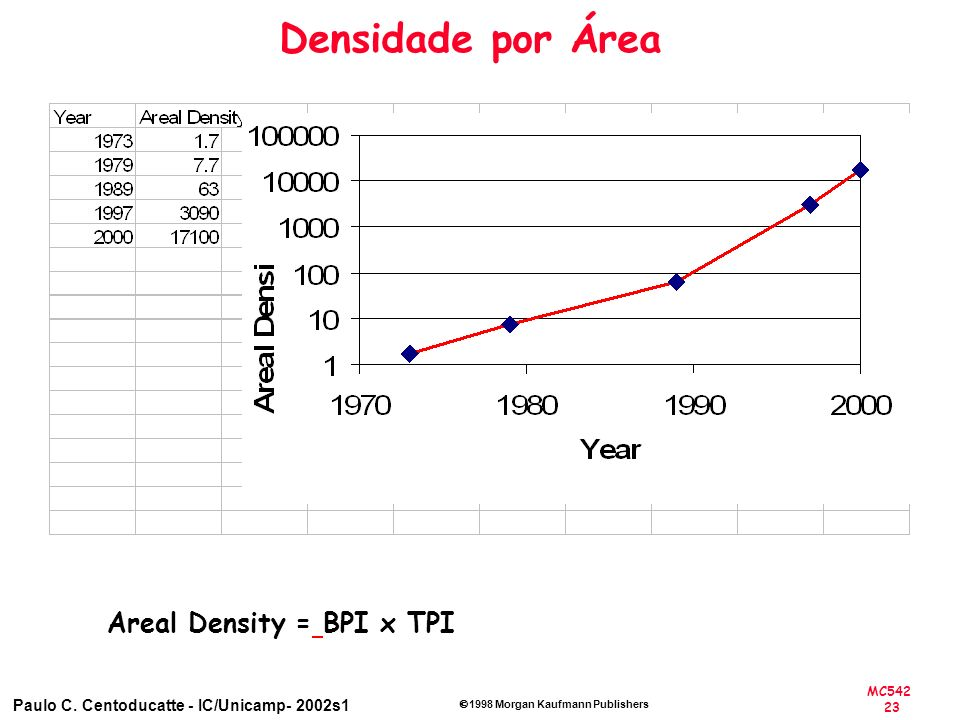 MC542 23 Paulo C. Centoducatte - IC/Unicamp- 2002s1 1998 Morgan Kaufmann Publishers Densidade por Área Areal Density = BPI x TPI