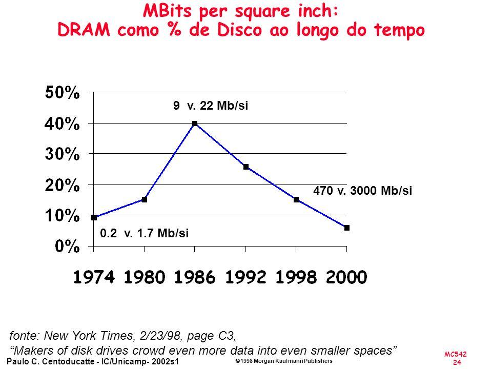 MC542 24 Paulo C. Centoducatte - IC/Unicamp- 2002s1 1998 Morgan Kaufmann Publishers MBits per square inch: DRAM como % de Disco ao longo do tempo 470