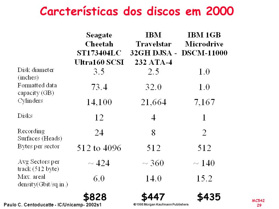 MC542 29 Paulo C. Centoducatte - IC/Unicamp- 2002s1 1998 Morgan Kaufmann Publishers Carcterísticas dos discos em 2000 $447$435$828